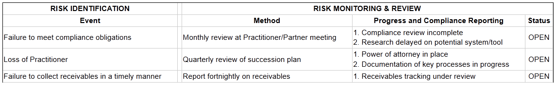 Risk management framework monitor review risk identification risk monitoring review maxwellsz