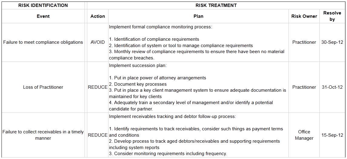 Exelent Risk Control Plan Template Pattern - Resume Ideas - namanasa.com